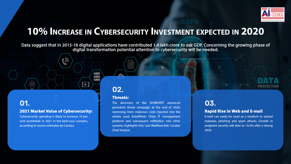 10% Increase in Cybersecurity Investment expected in 2020