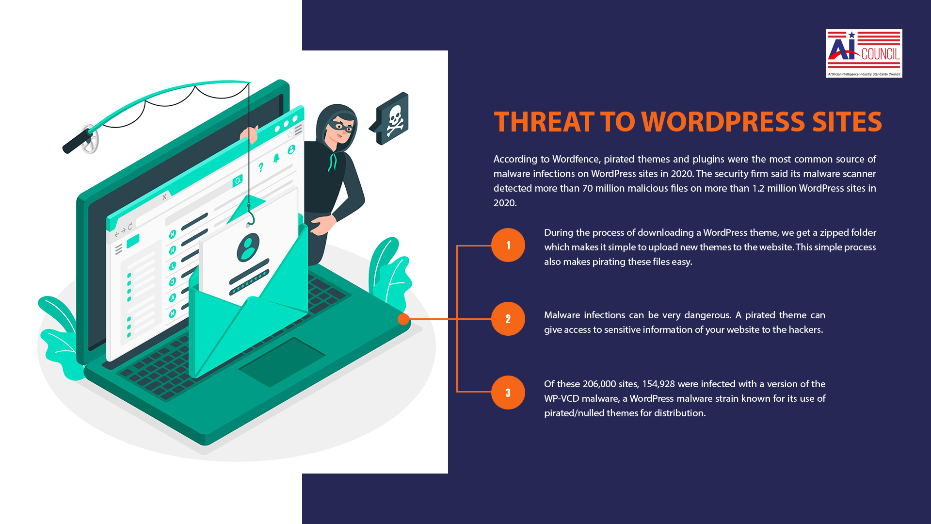 The Threat to WordPress Sites- Pirated themes and Plugins