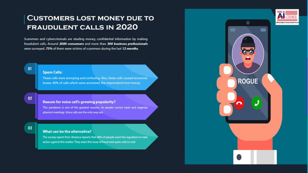 Customers lost money due to fraudulent calls in 2020
